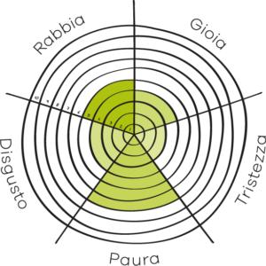 Mappa emozioni Life Planner